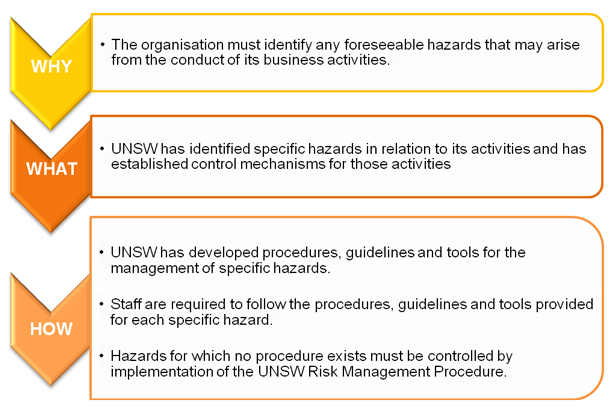 identifying and implementing health and safety